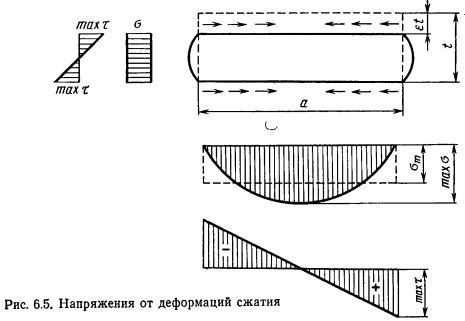 коэффициенты сен-венана для кручения прямоугольного бруса термобелья синтетика