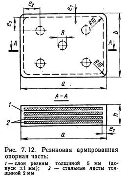 Ориентация резиновых опорных частей