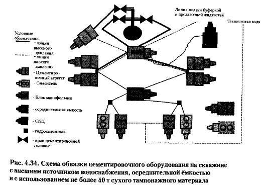 диаграмма для станции контроля цементирования