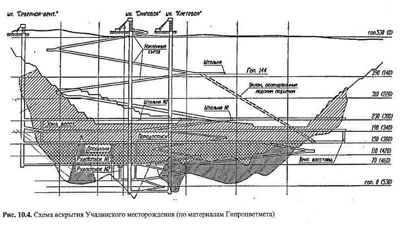 Схемы вскрытия рудника