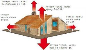 Негерметичность здания и потери тепла